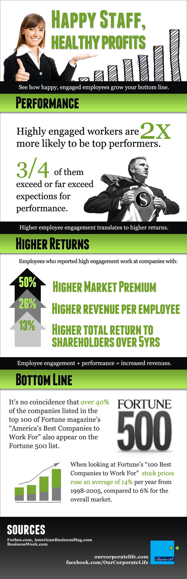 Infographic Our Corporate Life Happy Staff Healthy Profits