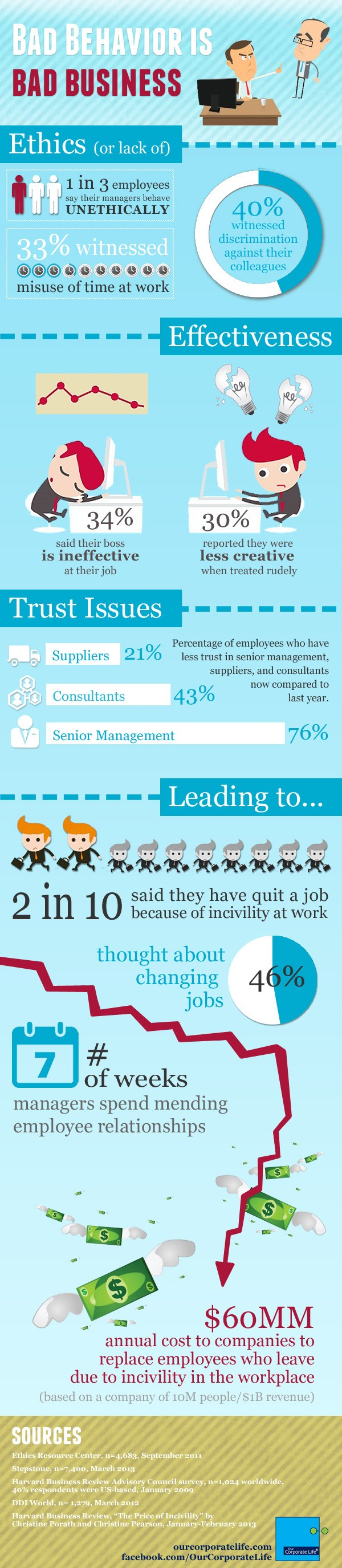 Infographic Our Corporate Life Bad Behavior is Bad Business