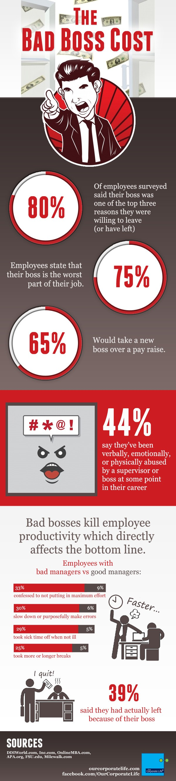Amanda Mitchell and Our Corporate Life's graphic of bad boss cost infographic